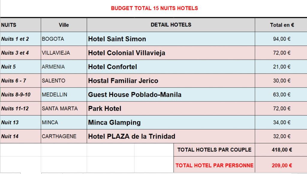 Liste des hôtels pour ITINERAIRE 15 JOURS COLOMBIE