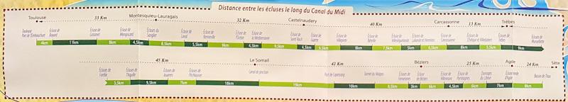 Distances Canal du Midi