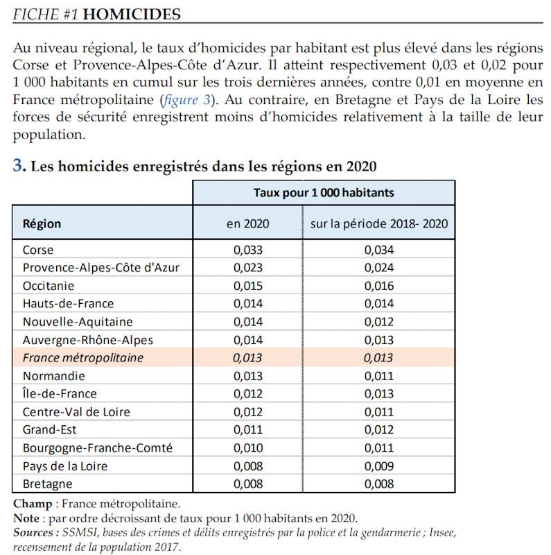 statisticas Inseguridad en Niza